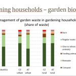 Garden and kitchen biowaste management in households
